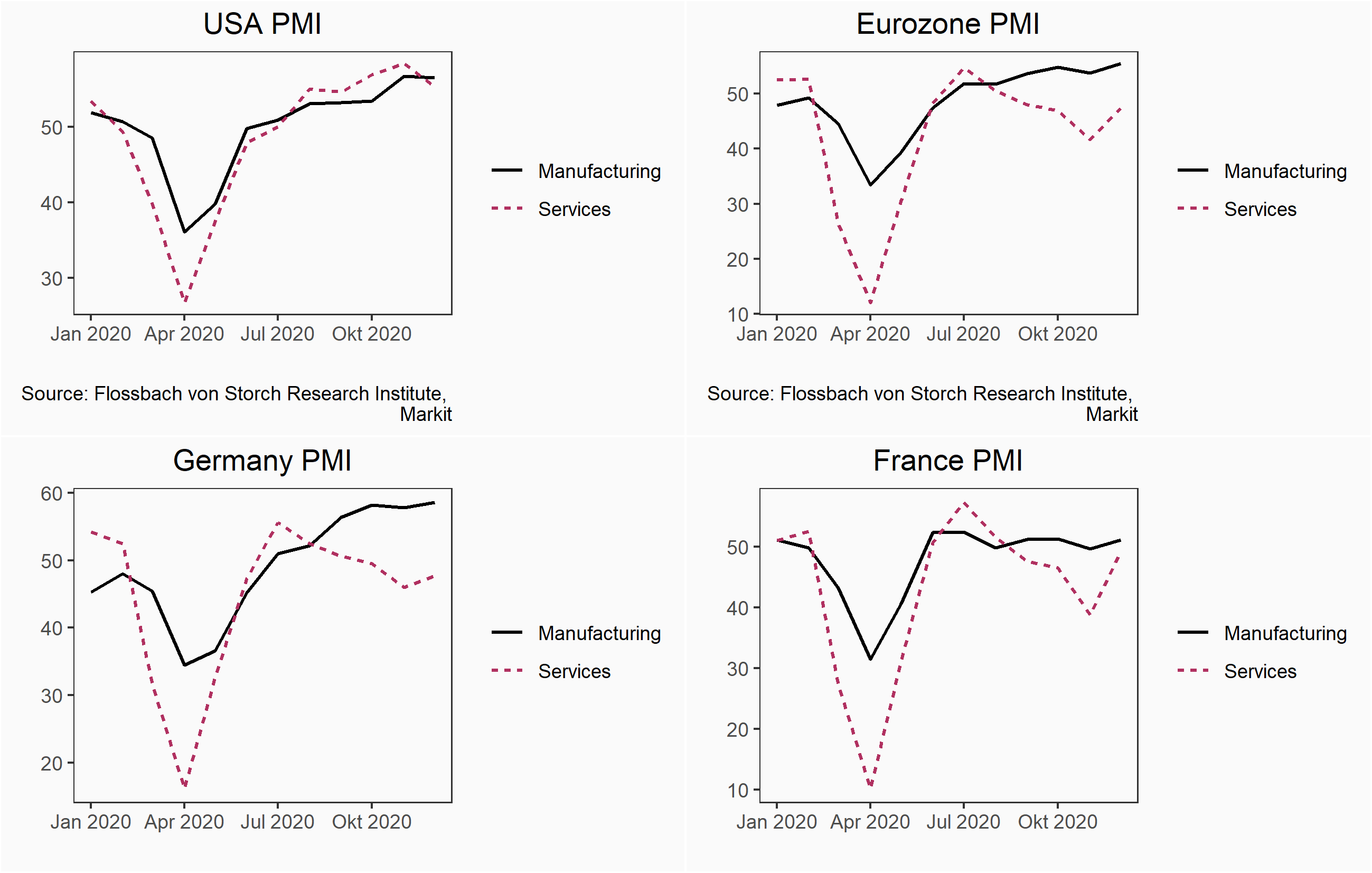 https://www.flossbachvonstorch-researchinstitute.com/fileadmin/_processed_/b/4/csm_201217_fig3_pmi_all_m_s_757462fcc5.png